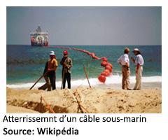 atterrissement d'un câble sous-marin