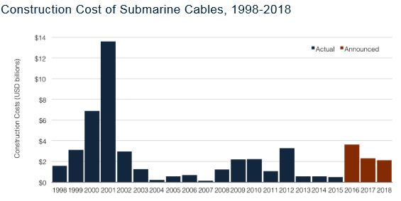 Evolution coût de production des câbles sous-marins