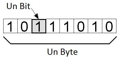 Un Byte